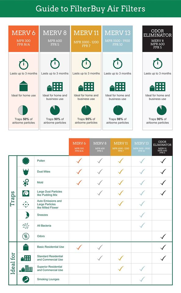 Furnace Filter Guide